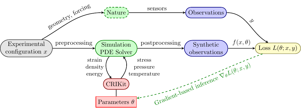 CRIKit diagram of PDE-based inference.